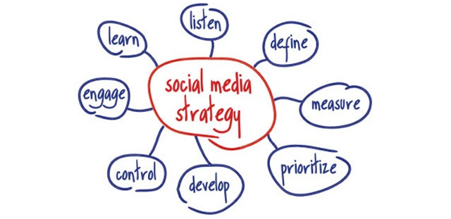 Strategie per apprestarsi ai social media